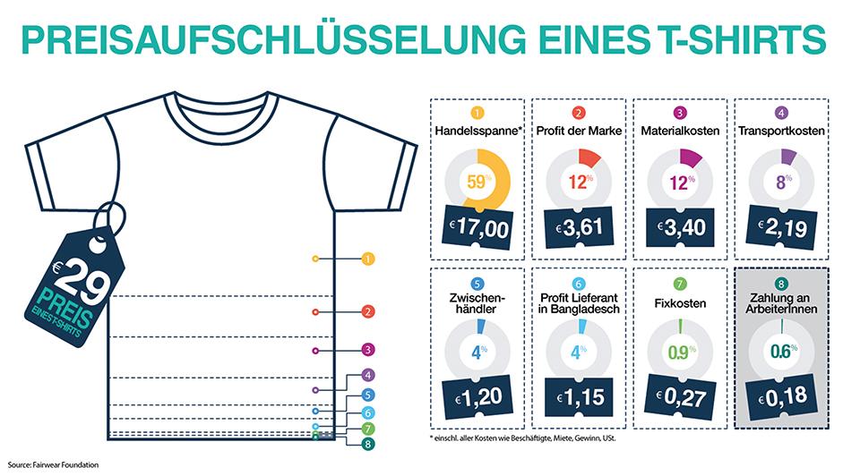 Fair Fashion: Preisaufschlüsselung eines T-Shirts