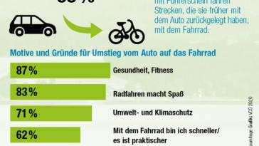 E Autos fördern Individualverkehr | Option Österreich